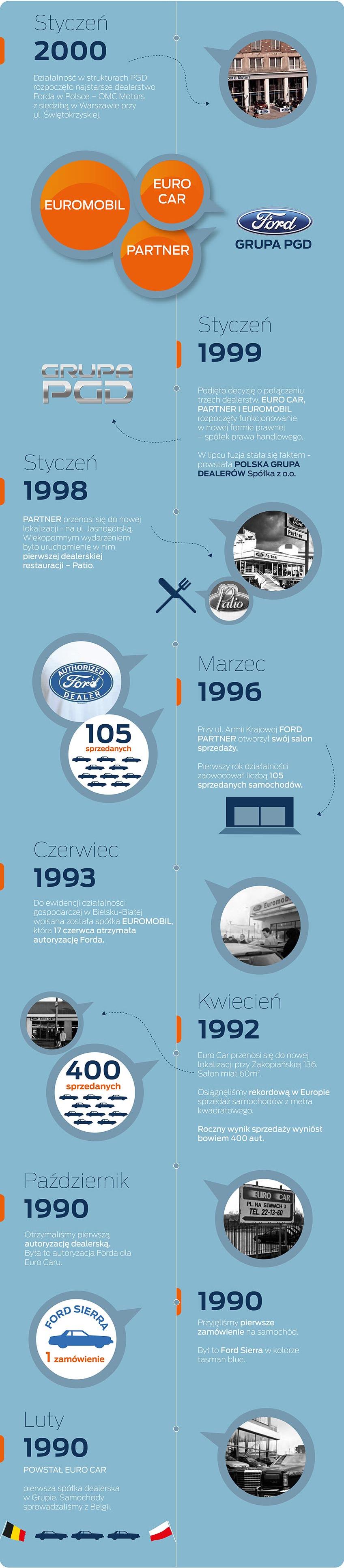 Działalność w strukturach PGD rozpoczęło najstarsze dealerstwo Forda w Polsce − OMC Motors. PARTNER przenosi się do nowej lokalizacji - na ul. Jasnogórską. Podjęto decyzję o połączeniu trzech dealerstw. EURO CAR, PARTNER I EUROMOBIL.Osiągnęliśmy rekordową w Europie sprzedaż samochodów z metra kwadratowego. Otrzymaliśmy pierwszą autoryzację dealerską. Przyjęliśmy pierwsze zamówienie na samochód. POWSTAŁ EURO CAR.