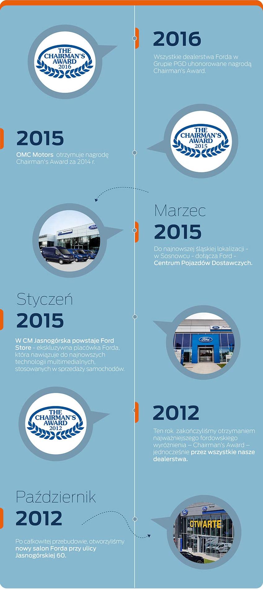 Wszystkie dealerstwa Forda w Grupie PGD uhonorowane nagrodą Chairman's Award. Do najnowszej śląskiej lokalizacji - w Sosnowcu - dołącza Ford - Centrum Pojazdów Dostawczych. W CM Jasnogórska powstaje Ford Store - ekskluzywna placówka Forda, która nawiązuje do najnowszych technologii multimedialnych, stosowanych w sprzedaży samochodów.